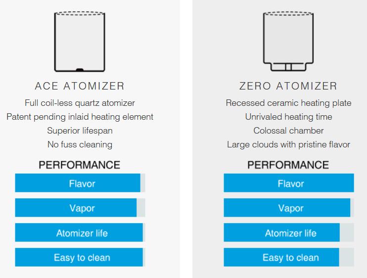 LINX Blaze Atomizers